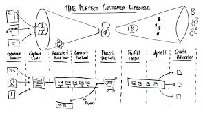 Customer Lifecycle image from Pinterest