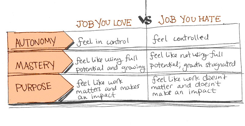 Love-Job-vs-Hate-Job