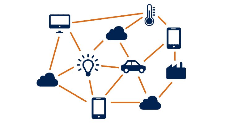 MeanIT Internet Of Things