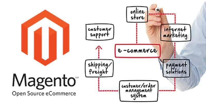 MeanIT Magento eCommerce Solution
