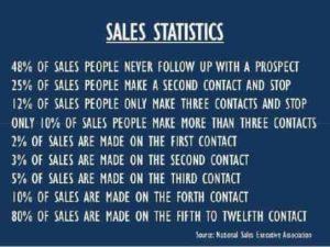 Sales Stats Michael MacGinty