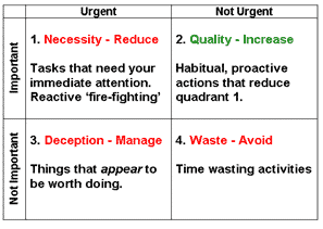Advice oo time management matrix and apps