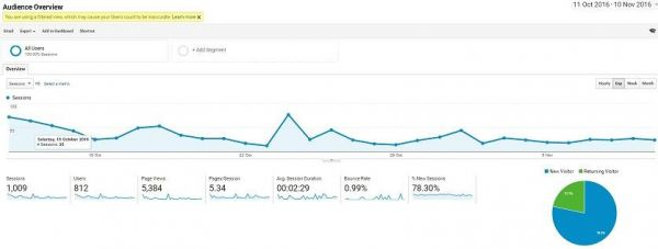 Google Analytics Nov 10th