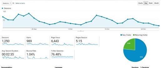 Google Analytics Oct 24