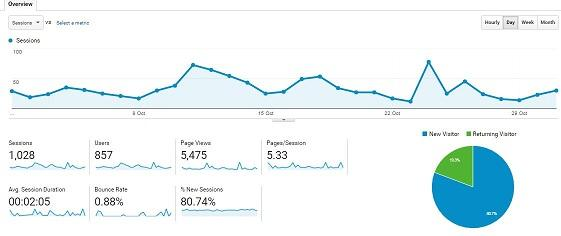 Google Analytics Oct 31st