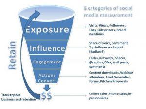 Marketing-Funnels-image-Flickr