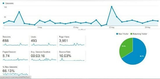 MEANit Web Design Agency Google Analytics August