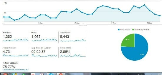 MEANit Web Design SEO Google Analytics October